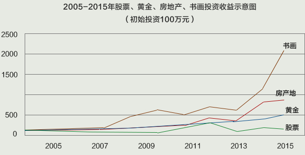 2005-2015年股票、黃金、房地產、書畫投資收益示意圖